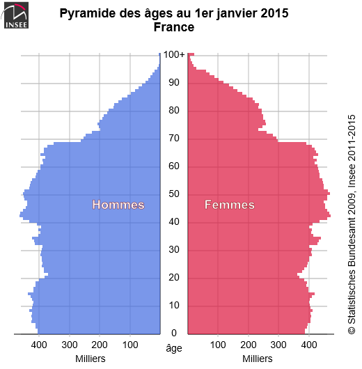 pyramide des âges 2015 INSEE